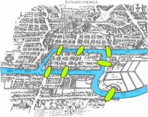 As sete pontes de Königsberg